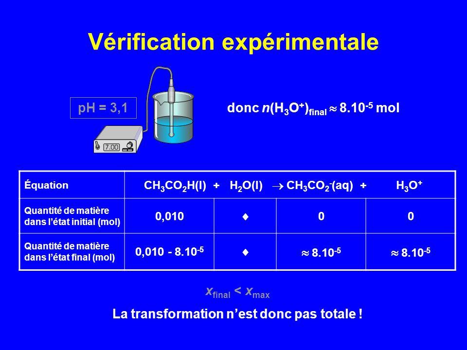 Vérification expérimentale pH = 3,1 donc n(H 3 O + ) final 8.10 -5 mol Équation CH 3 CO 2 H(l) + H 2 O(l) CH 3 CO 2 - (aq) + H 3 O + Quantité de matiè
