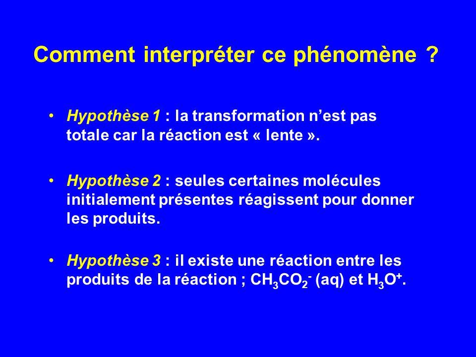 Validation expérimentale de lhypothèse 3 pH = 1 acide chlorhydrique c = 1,0.10 -1 mol.L -1 pH = 1,9 éthanoate de sodium ( 0,5 g) pH augmente : disparition dions oxonium H 3 O + Existence dune réaction inverse : CH 3 CO 2 - (aq) + H 3 O + CH 3 CO 2 H(aq) + H 2 O Émergence de la notion déquilibre chimique dynamique