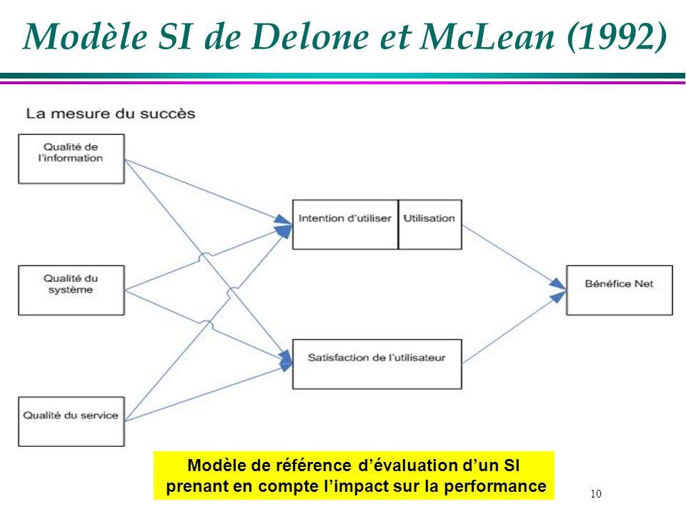 10 Modèle SI de Delone et McLean (1992) Mesures du succès Modèle de référence dévaluation dun SI prenant en compte limpact sur la performance