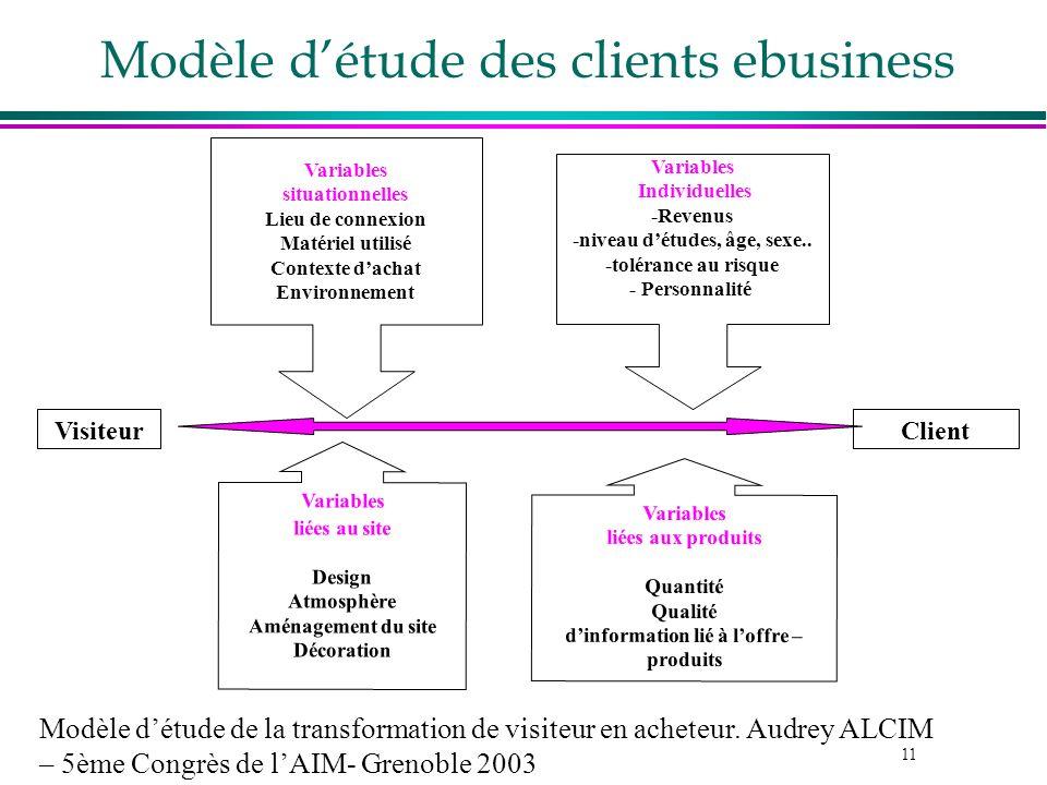 11 Modèle détude des clients ebusiness VisiteurClient Variables liées au site Design Atmosphère Aménagement du site Décoration Variables liées aux pro