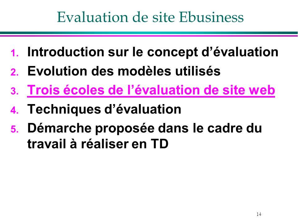 14 Evaluation de site Ebusiness 1. Introduction sur le concept dévaluation 2. Evolution des modèles utilisés 3. Trois écoles de lévaluation de site we