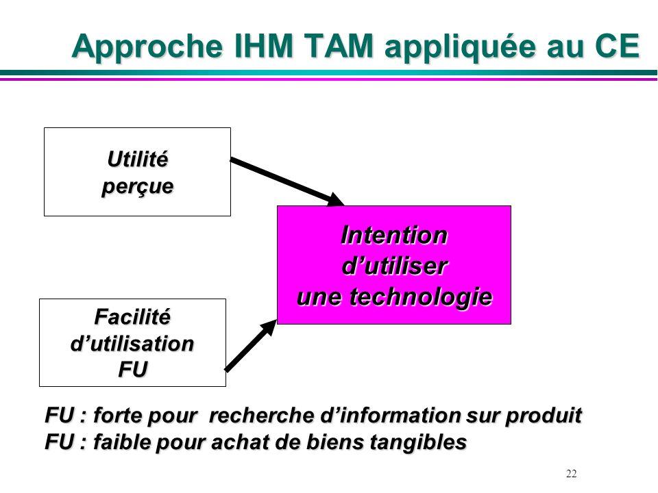 22 Approche IHM TAM appliquée au CE Intentiondutiliser une technologie Utilitéperçue FacilitédutilisationFU FU : forte pour recherche dinformation sur
