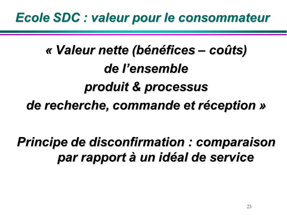 23 Ecole SDC : valeur pour le consommateur « Valeur nette (bénéfices – coûts) de lensemble produit & processus de recherche, commande et réception » P