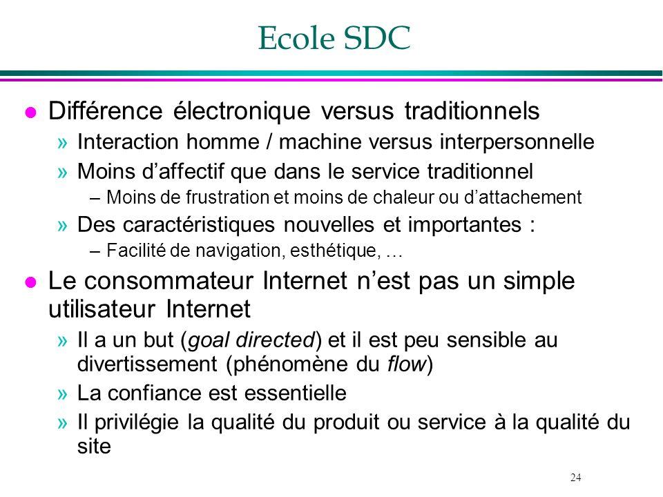 24 Ecole SDC l Différence électronique versus traditionnels »Interaction homme / machine versus interpersonnelle »Moins daffectif que dans le service