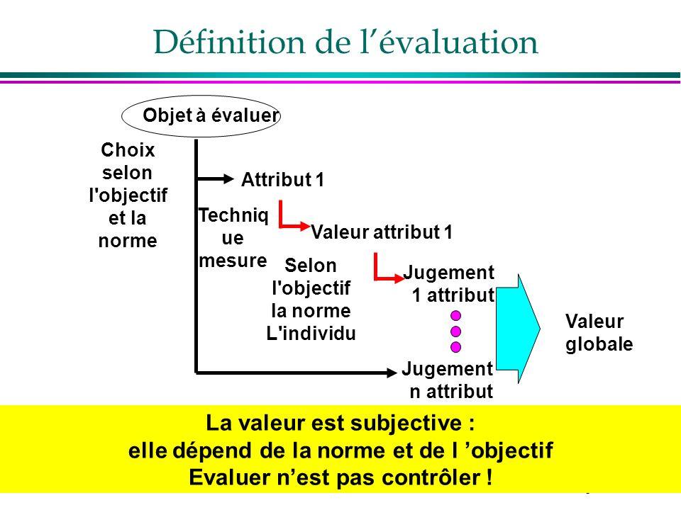 3 Définition de lévaluation Objet à évaluer Attribut 1 Choix selon l'objectif et la norme Techniq ue mesure Valeur attribut 1 Jugement 1 attribut Selo