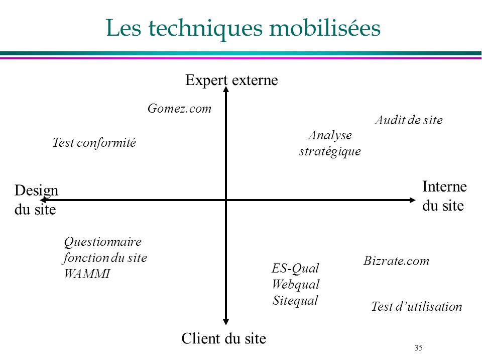 35 Les techniques mobilisées Expert externe Client du site Interne du site Design du site Test dutilisation ES-Qual Webqual Sitequal Test conformité Q