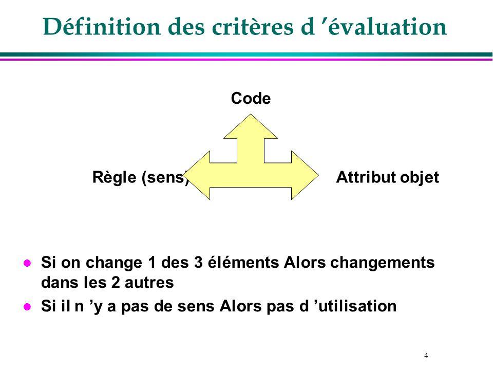 4 l Si on change 1 des 3 éléments Alors changements dans les 2 autres l Si il n y a pas de sens Alors pas d utilisation Code Attribut objetRègle (sens