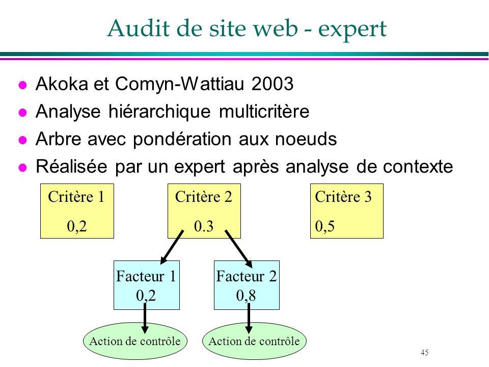 45 Audit de site web - expert l Akoka et Comyn-Wattiau 2003 l Analyse hiérarchique multicritère l Arbre avec pondération aux noeuds l Réalisée par un