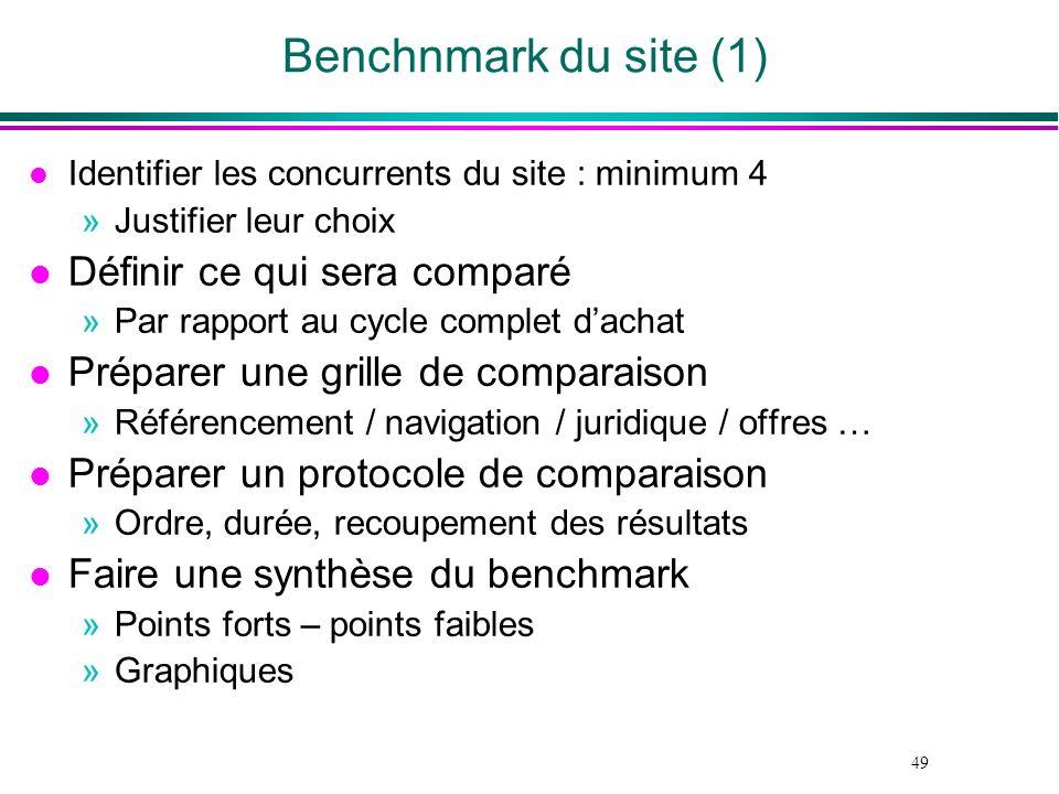49 Benchnmark du site (1) l Identifier les concurrents du site : minimum 4 »Justifier leur choix l Définir ce qui sera comparé »Par rapport au cycle c