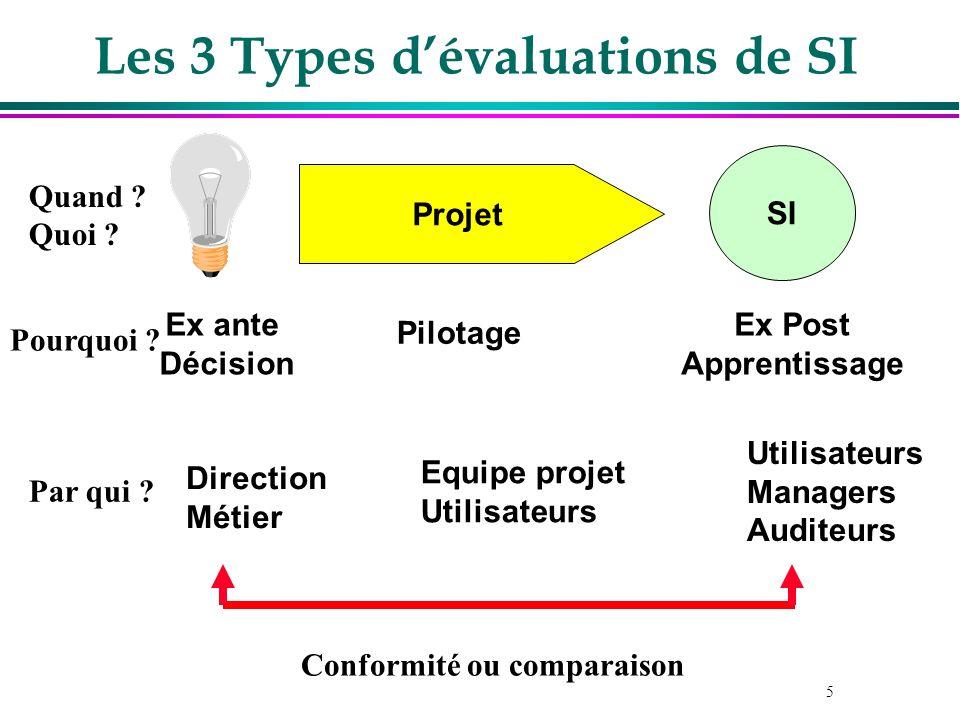 5 Les 3 Types dévaluations de SI Projet SI Ex ante Décision Equipe projet Utilisateurs Direction Métier Pilotage Ex Post Apprentissage Utilisateurs Ma