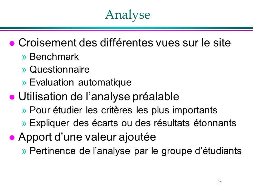 53 Analyse l Croisement des différentes vues sur le site »Benchmark »Questionnaire »Evaluation automatique l Utilisation de lanalyse préalable »Pour é