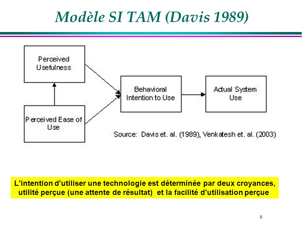 9 Modèle SI TAM (Davis 1989) L'intention d'utiliser une technologie est déterminée par deux croyances, utilité perçue (une attente de résultat) et la