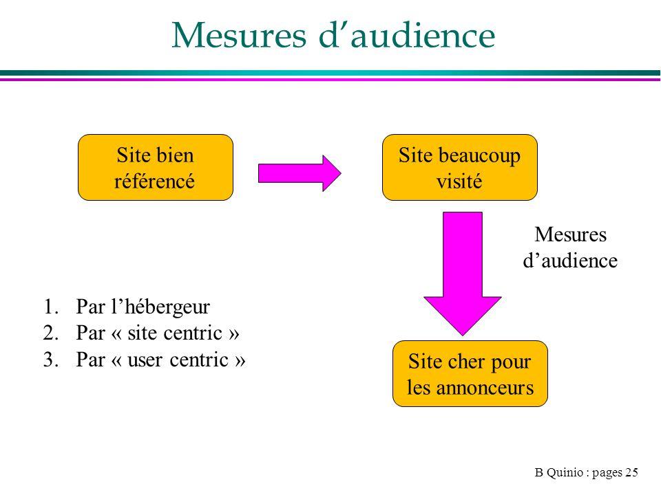 B Quinio : pages 25 Mesures daudience Site bien référencé Site beaucoup visité Site cher pour les annonceurs Mesures daudience 1.Par lhébergeur 2.Par « site centric » 3.Par « user centric »