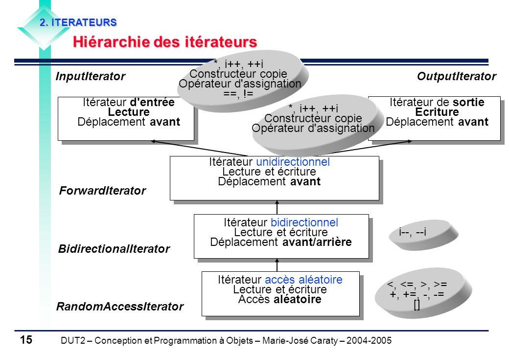 DUT2 – Conception et Programmation à Objets – Marie-José Caraty – 2004-2005 15 2. ITERATEURS Hiérarchie des itérateurs Hiérarchie des itérateurs Itéra