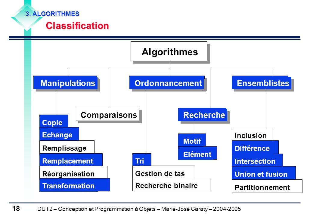 DUT2 – Conception et Programmation à Objets – Marie-José Caraty – 2004-2005 18 3. ALGORITHMES Classification Classification Manipulations Algorithmes