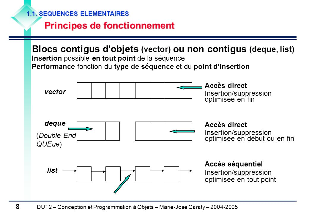 DUT2 – Conception et Programmation à Objets – Marie-José Caraty – 2004-2005 8 vector deque list Blocs contigus d'objets (vector) ou non contigus (dequ
