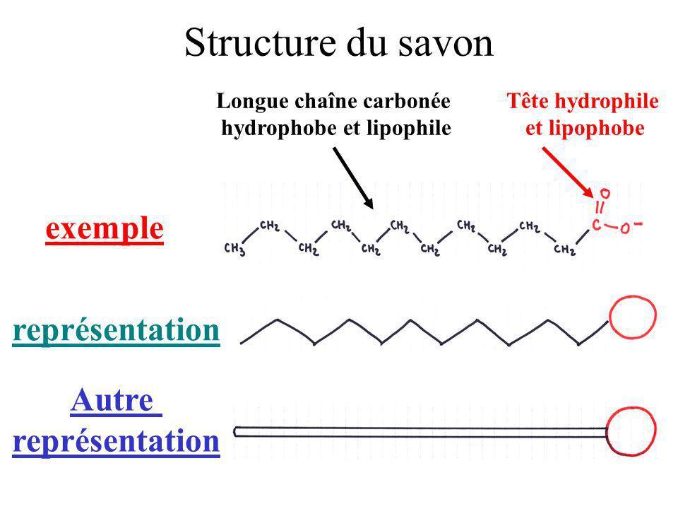 Structure du savon exemple Autre représentation Longue chaîne carbonée hydrophobe et lipophile Tête hydrophile et lipophobe