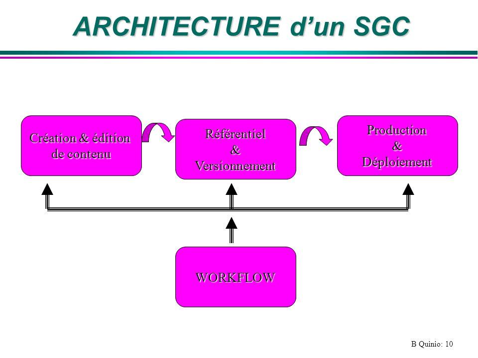 B Quinio: 10 ARCHITECTURE dun SGC Création & édition de contenu Référentiel&Versionnement WORKFLOW Production&Déploiement