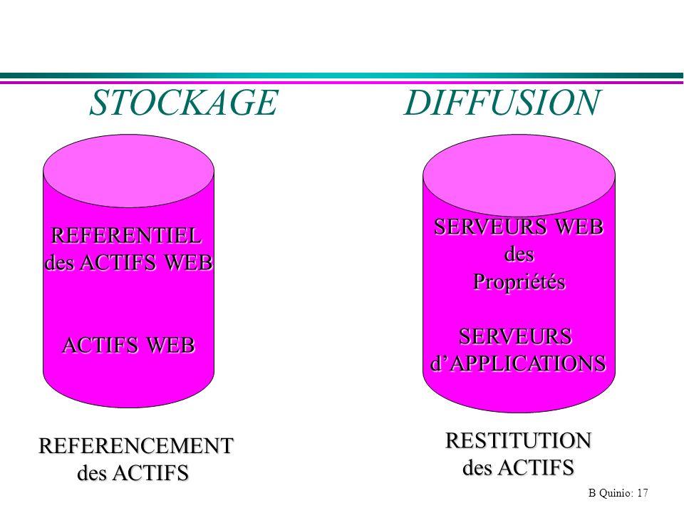 B Quinio: 17 REFERENTIEL des ACTIFS WEB ACTIFS WEB SERVEURS WEB desPropriétésSERVEURSdAPPLICATIONS REFERENCEMENT des ACTIFS REFERENCEMENT des ACTIFS STOCKAGE DIFFUSION RESTITUTION des ACTIFS des ACTIFS