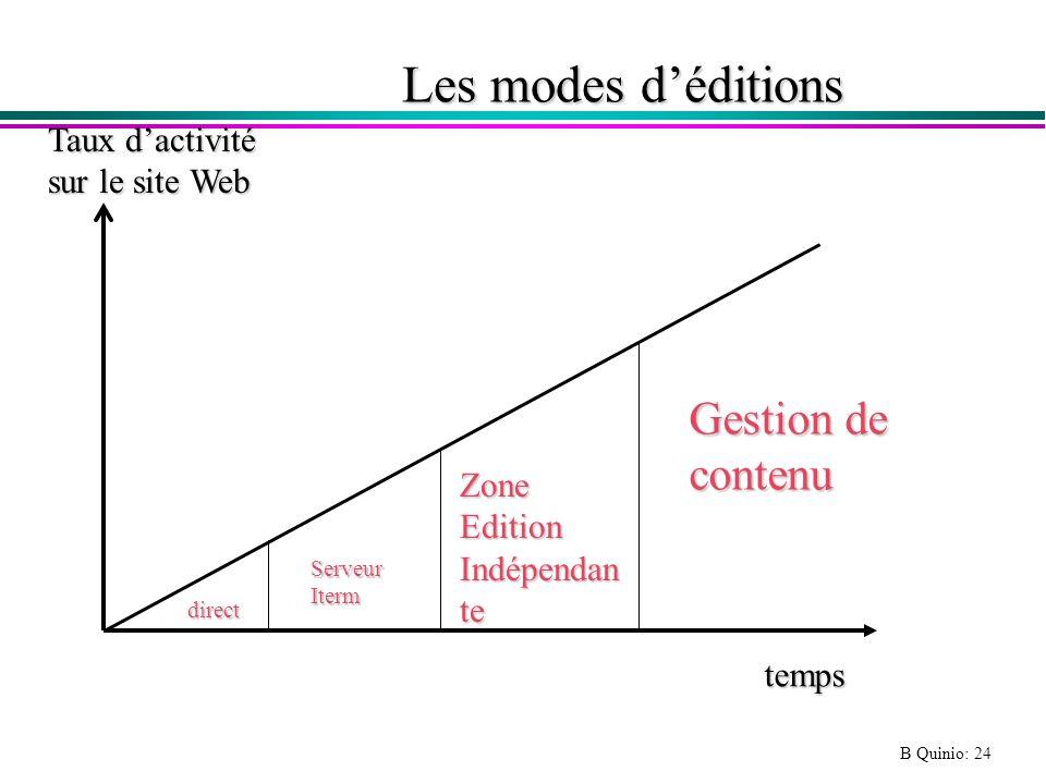 B Quinio: 24 Les modes déditions Taux dactivité sur le site Web direct ServeurIterm ZoneEdition Indépendan te Gestion de contenu temps