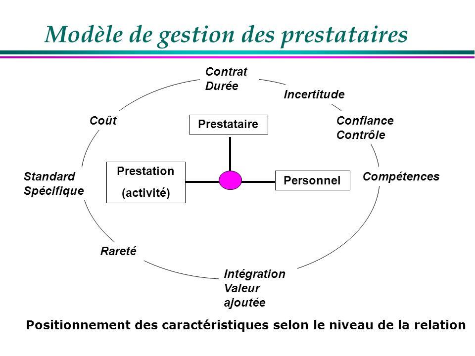 Prestataire Personnel Prestation (activité) Les temps de la gestion des prestataires Choix Contrat Relation Clôture DSI DG Achat Métier Juridique