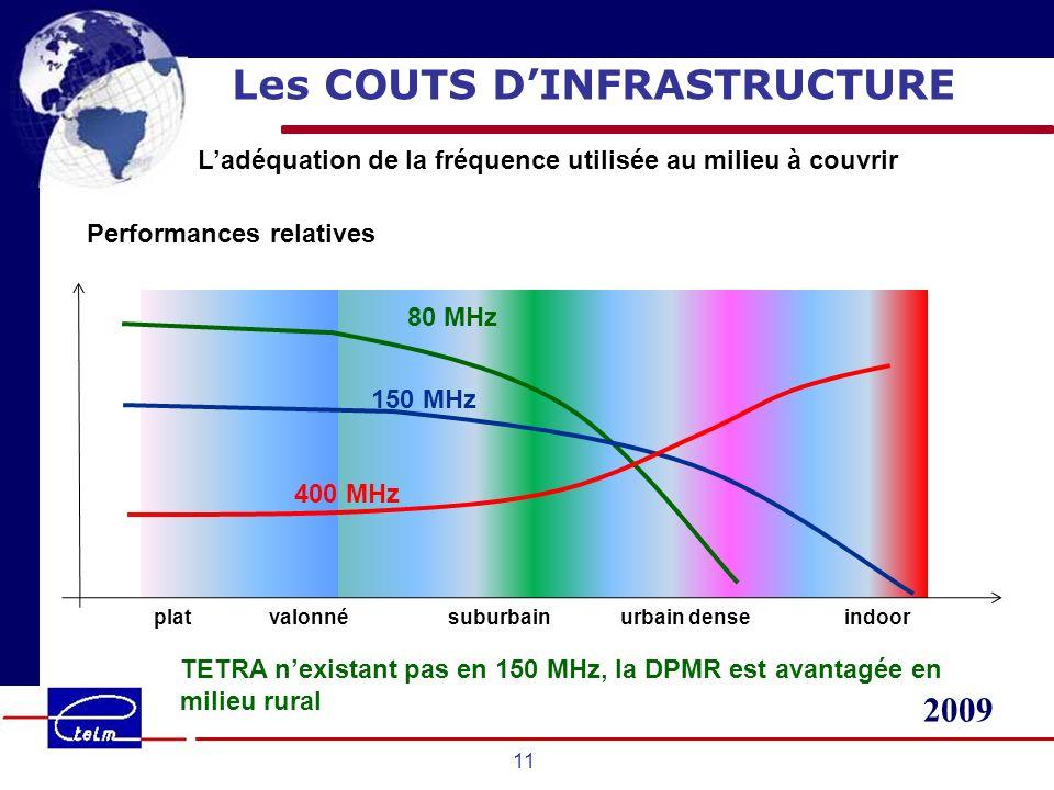 2009 11 Les COUTS DINFRASTRUCTURE Ladéquation de la fréquence utilisée au milieu à couvrir plat valonné suburbain urbain dense indoor Performances rel