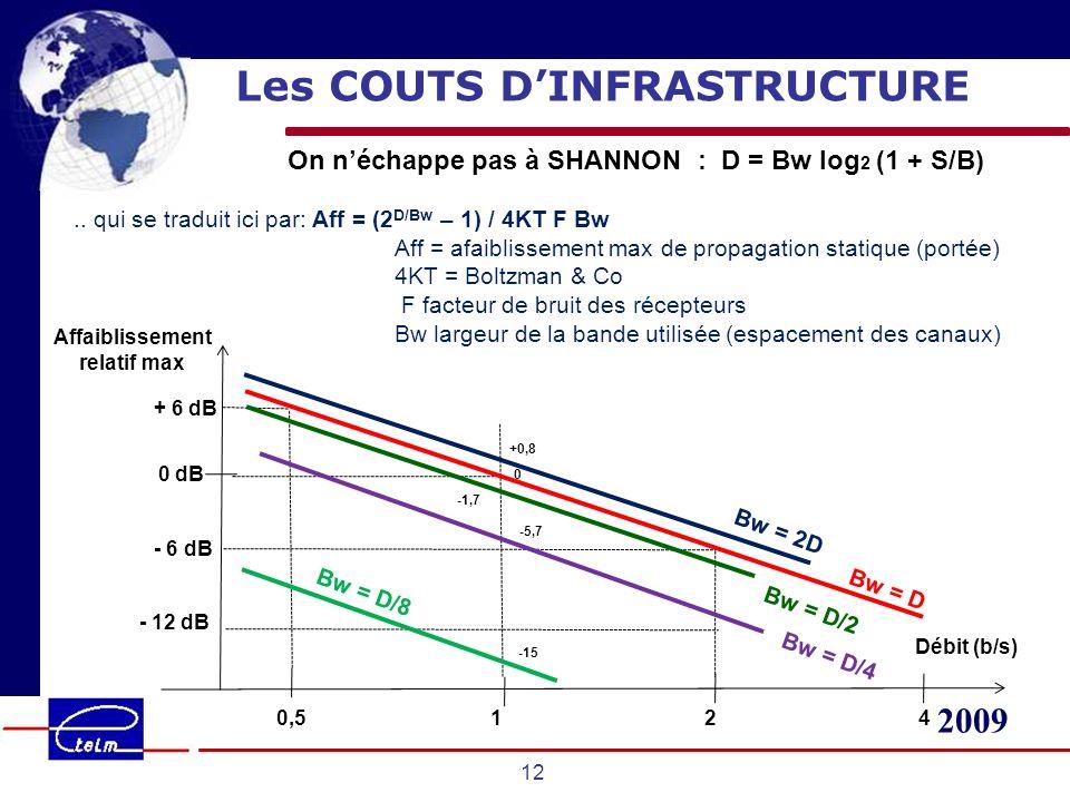2009 12 Les COUTS DINFRASTRUCTURE On néchappe pas à SHANNON : D = Bw log 2 (1 + S/B).. qui se traduit ici par: Aff = (2 D/Bw – 1) / 4KT F Bw Aff = afa