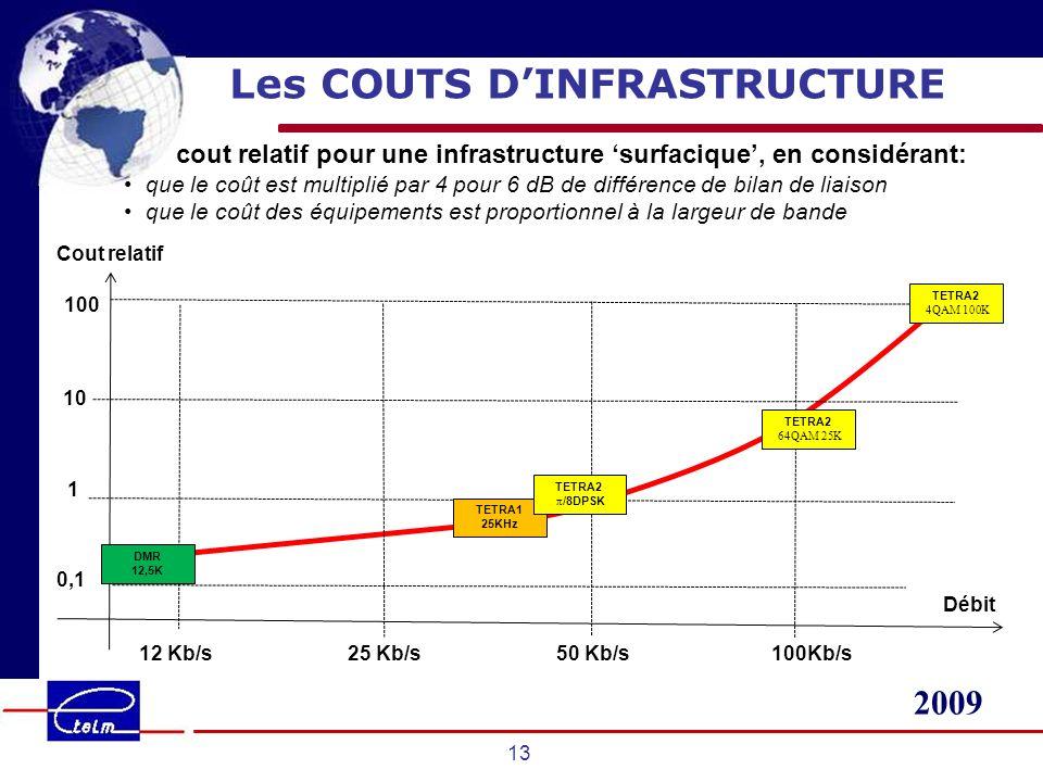 2009 13 Les COUTS DINFRASTRUCTURE cout relatif pour une infrastructure surfacique, en considérant: que le coût est multiplié par 4 pour 6 dB de différence de bilan de liaison que le coût des équipements est proportionnel à la largeur de bande Cout relatif 12 Kb/s25 Kb/s50 Kb/s100Kb/s 1 10 Débit 0,1 100 DMR 12,5K TETRA1 25KHz TETRA2 4QAM 100K TETRA2 64QAM 25K TETRA2 π /8DPSK