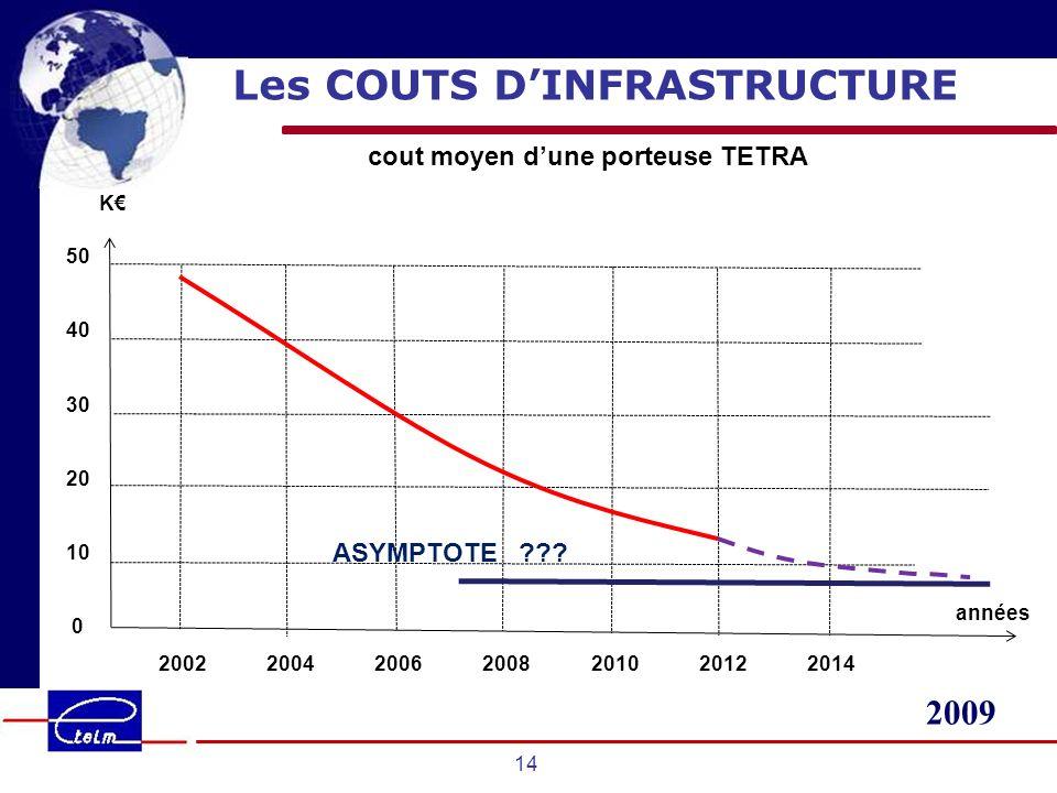 2009 14 Les COUTS DINFRASTRUCTURE cout moyen dune porteuse TETRA K 2002 2004 2006 2008 2010 2012 2014 années 50 40 30 20 10 0 ASYMPTOTE ???