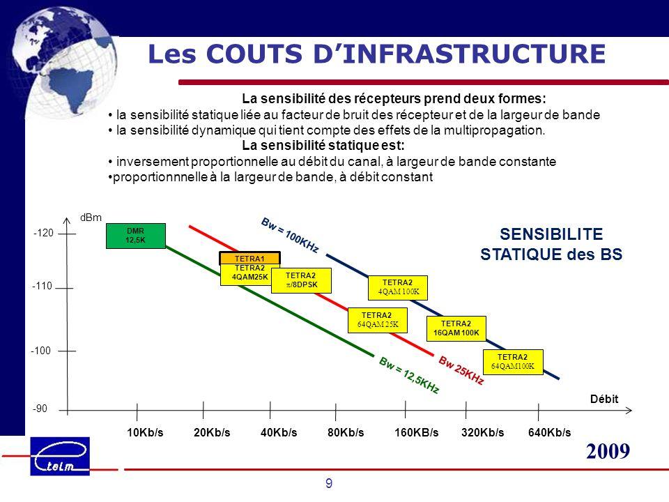2009 9 Les COUTS DINFRASTRUCTURE La sensibilité des récepteurs prend deux formes: la sensibilité statique liée au facteur de bruit des récepteur et de