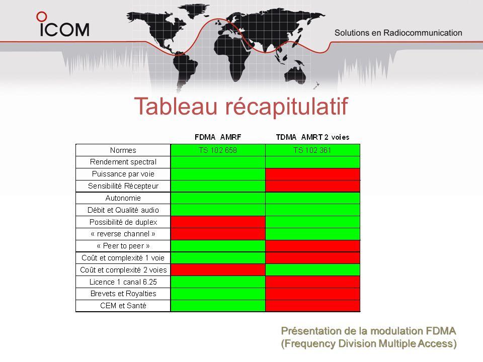 Tableau récapitulatif Présentation de la modulation FDMA (Frequency Division Multiple Access) Présentation de la modulation FDMA (Frequency Division M