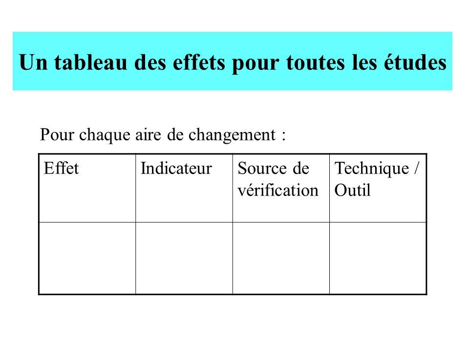Un tableau des effets pour toutes les études Pour chaque aire de changement : EffetIndicateurSource de vérification Technique / Outil