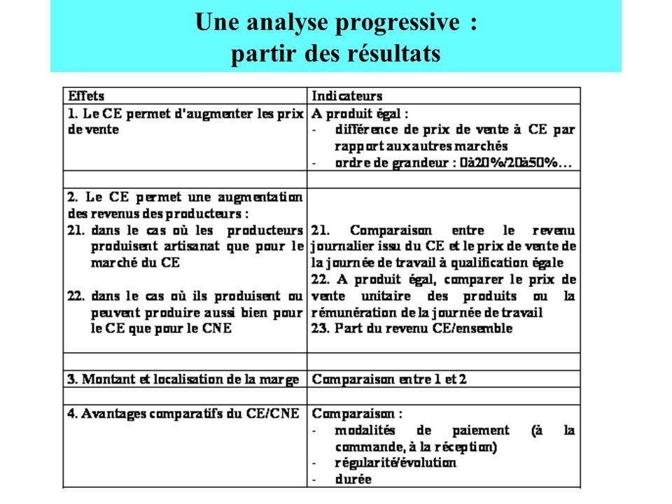Une analyse progressive : partir des résultats