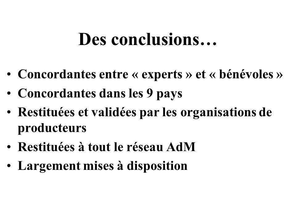 Des conclusions… Concordantes entre « experts » et « bénévoles » Concordantes dans les 9 pays Restituées et validées par les organisations de producte
