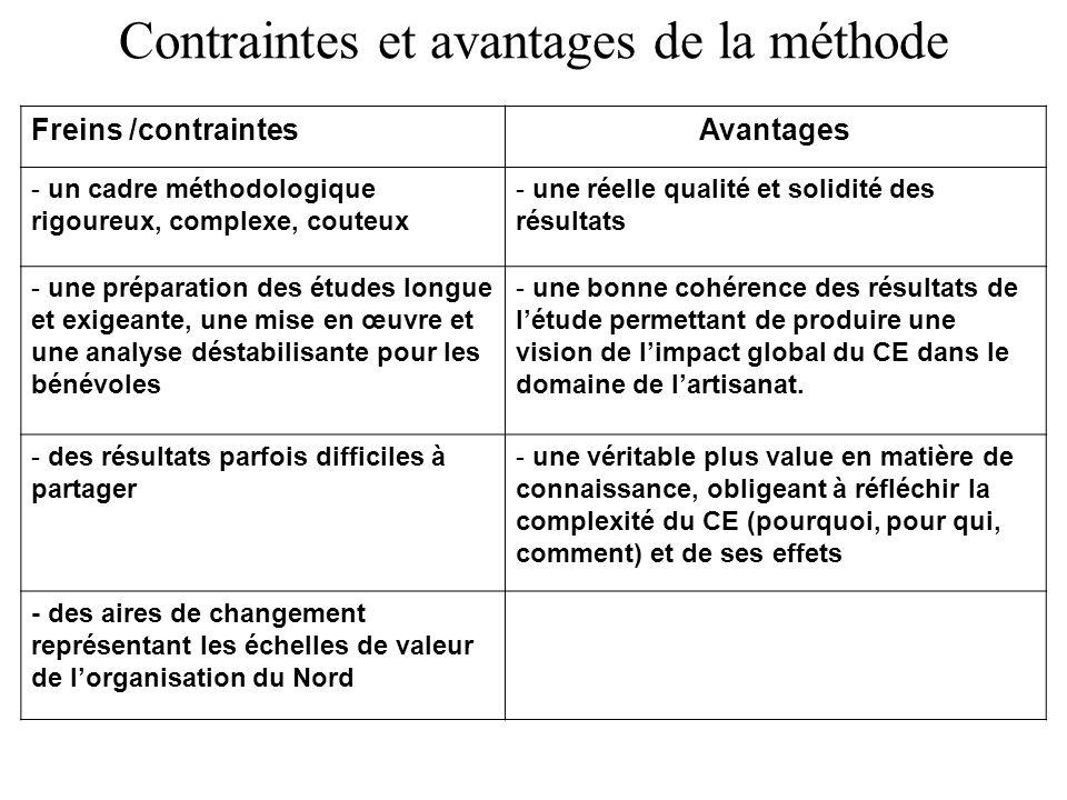 Contraintes et avantages de la méthode Freins /contraintesAvantages - un cadre méthodologique rigoureux, complexe, couteux - une réelle qualité et sol