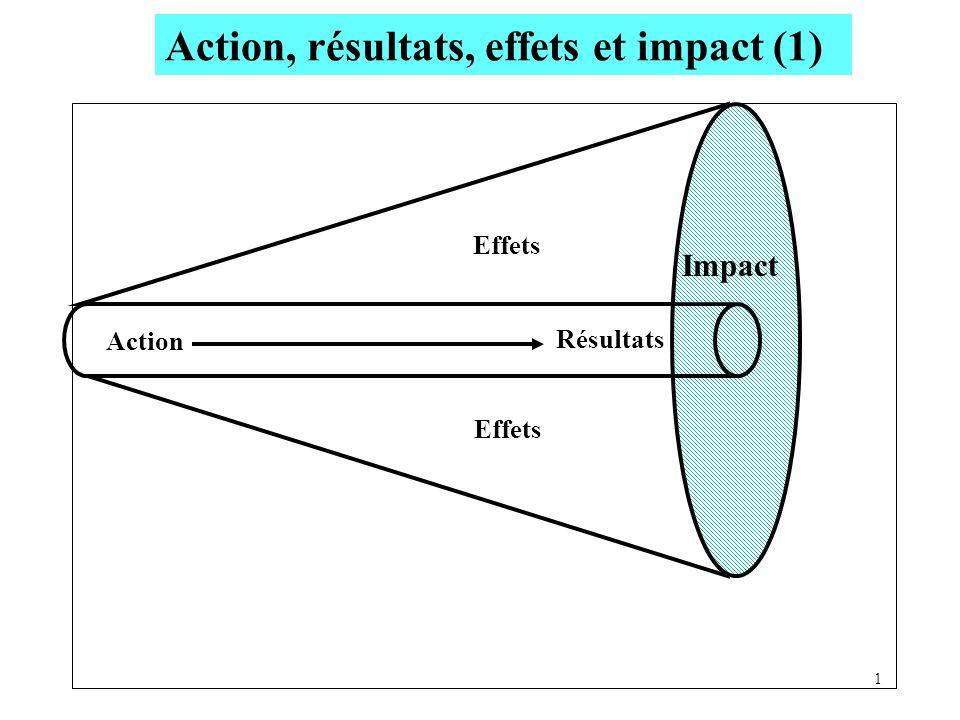 Action 1 Résultats Effets Impact Action, résultats, effets et impact (1)