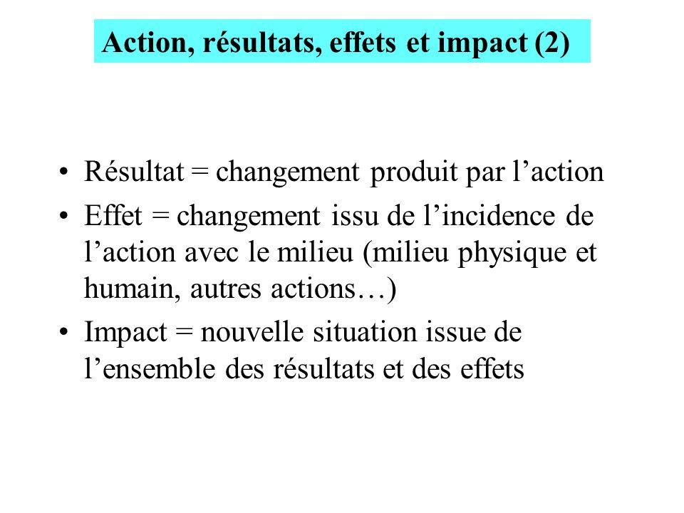 Résultat = changement produit par laction Effet = changement issu de lincidence de laction avec le milieu (milieu physique et humain, autres actions…)