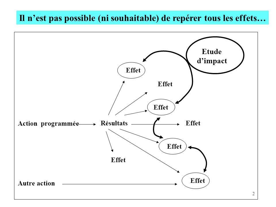 Effet Autre action Effet Etude dimpact Action programmée Résultats Effet 2 Il nest pas possible (ni souhaitable) de repérer tous les effets…
