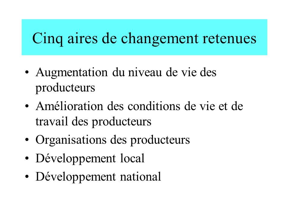Cinq aires de changement retenues Augmentation du niveau de vie des producteurs Amélioration des conditions de vie et de travail des producteurs Organ