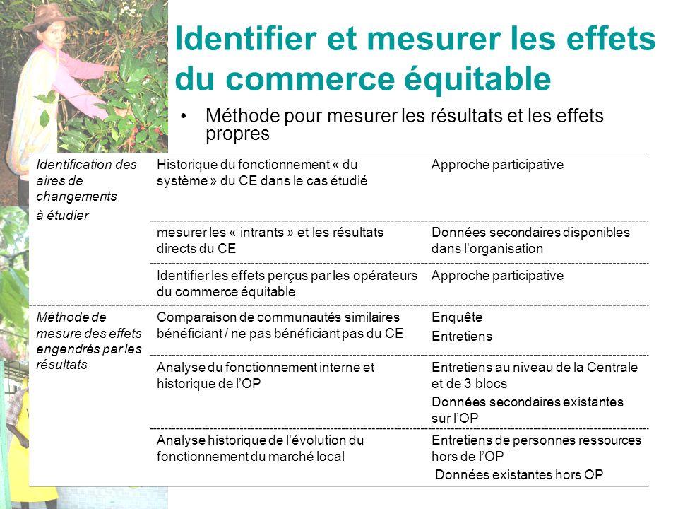Oréade-Brèche - 17 nov. 200819 Identifier et mesurer les effets du commerce équitable Identification des aires de changements à étudier Historique du
