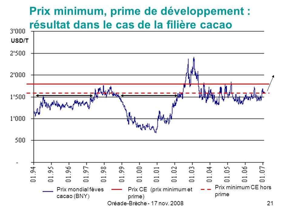 Oréade-Brèche - 17 nov. 200821 Prix minimum, prime de développement : résultat dans le cas de la filière cacao Prix CE (prix minimum et prime) Prix mo