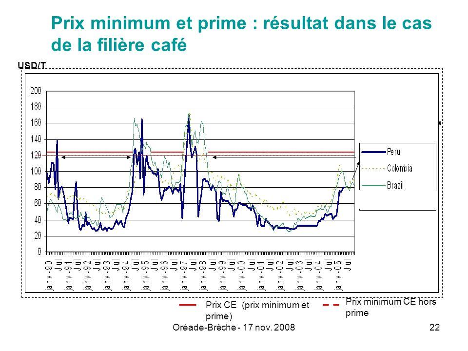 Oréade-Brèche - 17 nov. 200822 Prix minimum et prime : résultat dans le cas de la filière café Prix CE (prix minimum et prime) Prix minimum CE hors pr