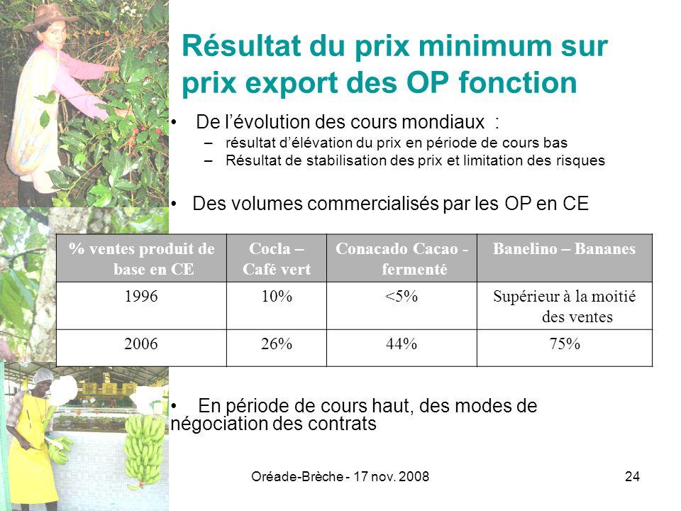 Oréade-Brèche - 17 nov. 200824 Résultat du prix minimum sur prix export des OP fonction De lévolution des cours mondiaux : –résultat délévation du pri
