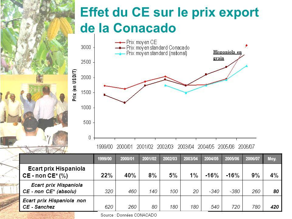 Oréade-Brèche - 17 nov. 200825 Effet du CE sur le prix export de la Conacado Hispaniola en grain 1999/002000/012001/022002/032003/042004/052005/062006