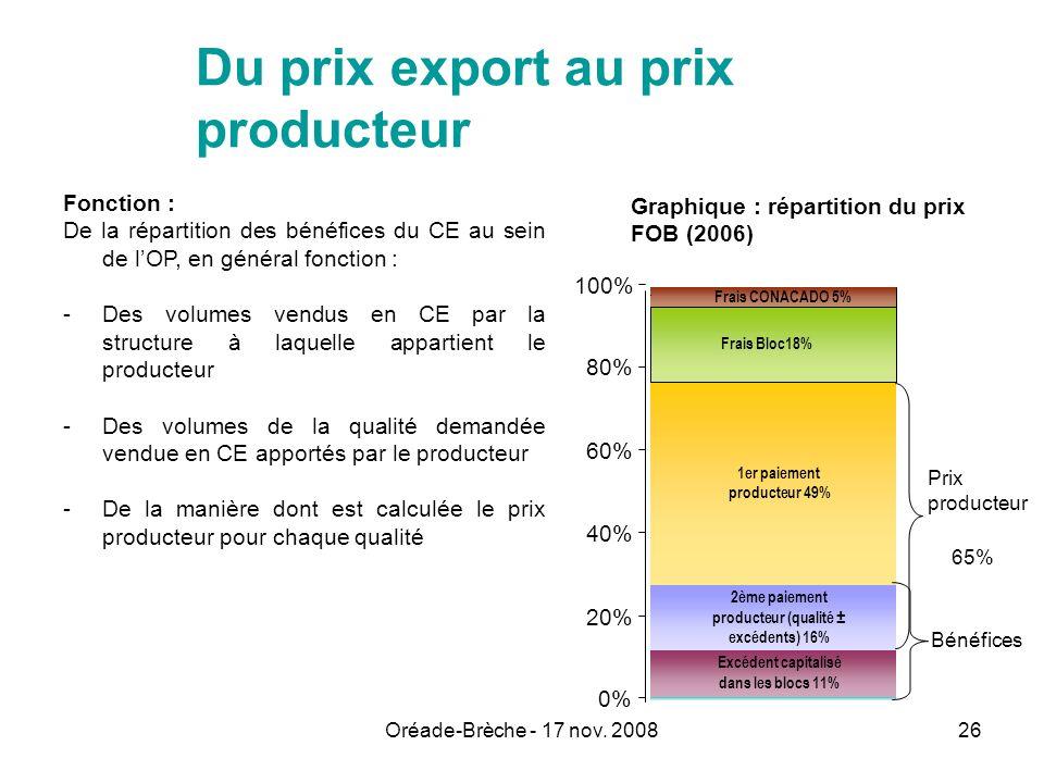 Oréade-Brèche - 17 nov. 200826 Excédent capitalisé dans les blocs 11% 2ème paiement producteur (qualité ± excédents) 16% 1er paiement producteur 49% F