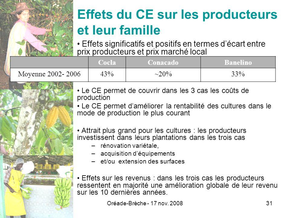 Oréade-Brèche - 17 nov. 200831 Effets du CE sur les producteurs et leur famille Le CE permet de couvrir dans les 3 cas les coûts de production Le CE p
