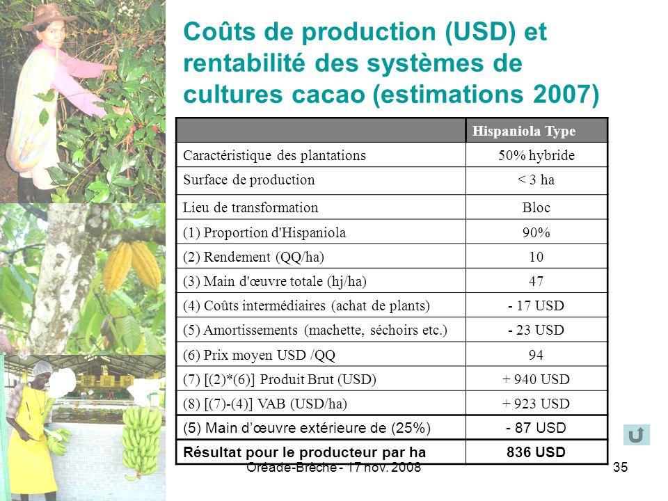 Oréade-Brèche - 17 nov. 200835 Coûts de production (USD) et rentabilité des systèmes de cultures cacao (estimations 2007) Hispaniola Type Caractéristi