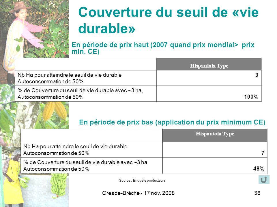 Oréade-Brèche - 17 nov. 200836 Source : Enquête producteurs Couverture du seuil de «vie durable» Hispaniola Type Nb Ha pour atteindre le seuil de vie