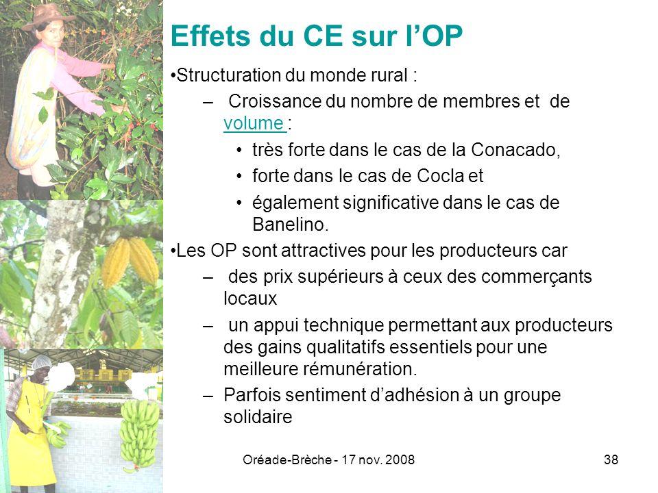 Oréade-Brèche - 17 nov. 200838 Effets du CE sur lOP Structuration du monde rural : – Croissance du nombre de membres et de volume : volume très forte