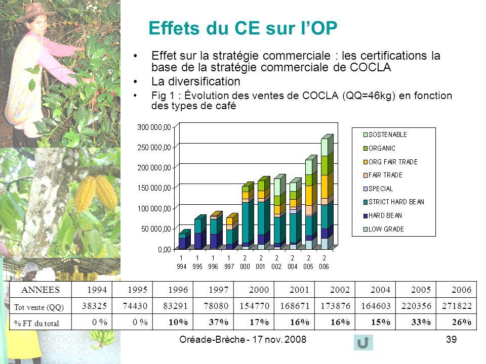 Oréade-Brèche - 17 nov. 200839 Effets du CE sur lOP Effet sur la stratégie commerciale : les certifications la base de la stratégie commerciale de COC